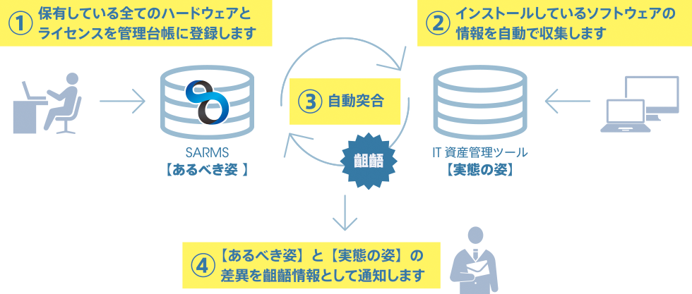 ソフトウェア資産管理の解決策